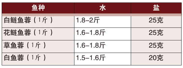 【杭帮菜】清汤鱼圆(图解)